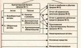 Баланс и форма 2 взаимоувязка показателей