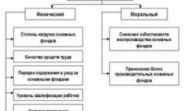 Износ основных фондов сущность виды методы определения