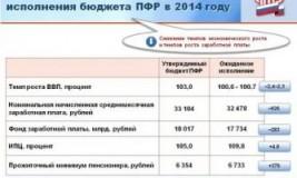 Фонд оплаты труда в ПФР