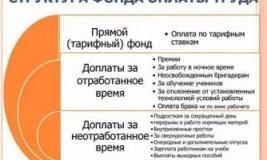 Фонд оплаты труда его состав и структура