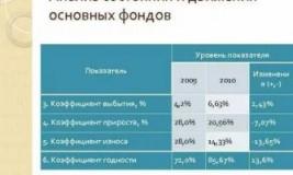Движение основных фондов анализируется с помощью показателей