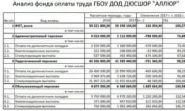 Анализ фонда оплаты труда на примере предприятия