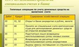 Бухгалтерский учет в интернет магазине бухгалтерские проводки