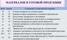 Бухучет производства продукции проводки документы