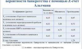Коэффициентный анализ банкротства банка