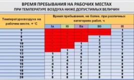 Охрана труда температурный режим на рабочем месте