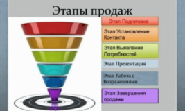 Пирамида продаж 5 этапов
