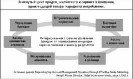 Цикл продаж в сервисе