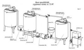 Свой бизнес: производство сгущенного молока. Бизнес-план производства сгущенного молока: оборудование, расчет затрат и требования СЭС