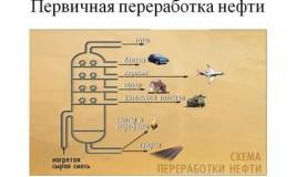 Бизнес-идея: первичная переработка нефти