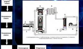 Бизнес-идея: производство аммиака. Схема и технология производства аммиака