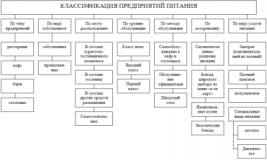 Критерии классификации предприятий питания