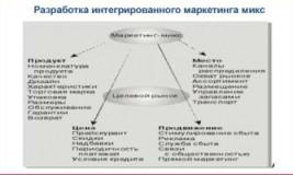 Маркетинговая стратегия предприятия Россия