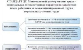 Что входит в МРОТ в бюджетной организации?