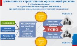 Разделение бизнеса оптимизация налогообложения
