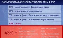 Скрытые налоги в РФ