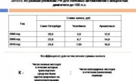 Транспортный налог в Абхазии