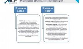 Автоматический обмен налоговой информацией: список стран. Соглашение об автоматическом обмене налоговой информацией