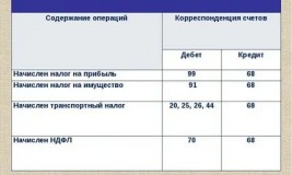 Бухгалтерский учет: проводки по начислению налога на имущество