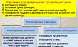 Условия заключения и расторжения срочного трудового договора