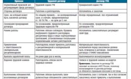 Договор ГПХ риски для работодателя