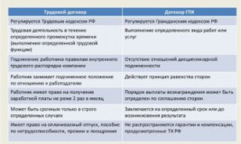Официальное оформление по договору ГПХ