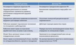 Оформление по договору ГПХ плюсы и минусы