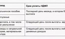 Срок перечисления НДФЛ при выплате больничного