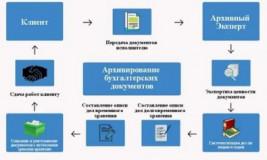 Как архивировать документы в бухгалтерии?